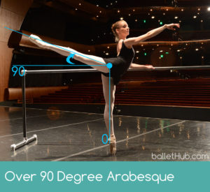 high arabesque over 90 degrees ballet term